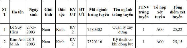 Ket qua trung tuyen DH Giao thong van tai cho thi sinh dac cach tot nghiep 2021
