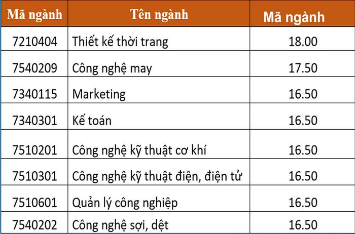 Dai hoc Cong nghiep det may Ha Noi cong bo diem chuan 2021