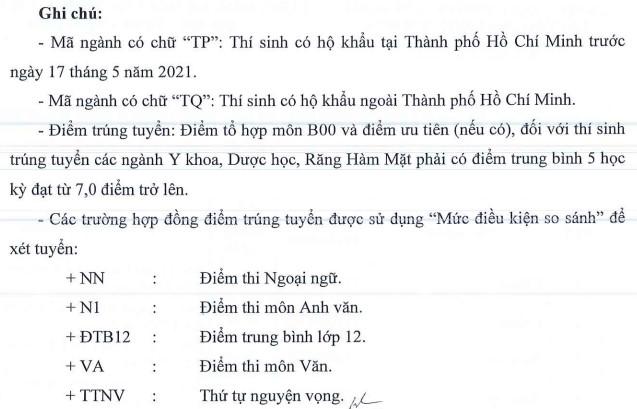 Dai hoc Y Khoa Pham Ngoc Thach cong bo diem chuan 2021