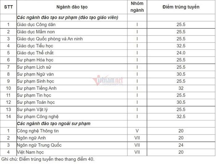 Diem chuan truong Dai hoc Su Pham Ha Noi 2 nam 2021