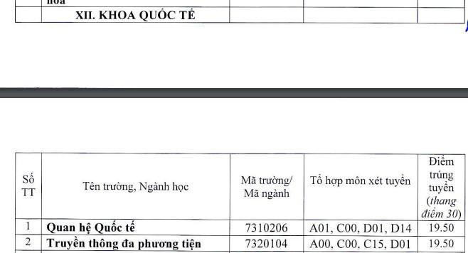 Khoa Quoc Te - Dai hoc Hue cong bo diem chuan 2021