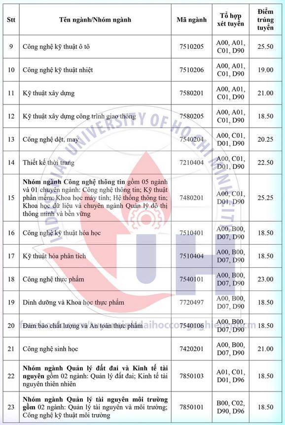 Diem chuan trung tuyen Dai hoc Cong Nghiep TP.HCM 2021