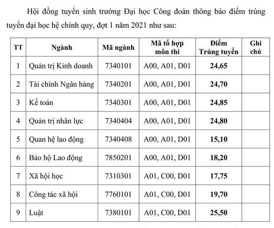 Diem chuan Dai hoc Cong Doan nam 2021