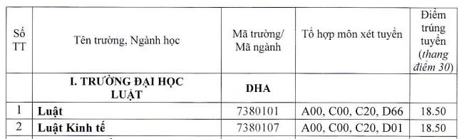 Truong Dai hoc Luat - Dai hoc Hue thong bao diem chuan 2021