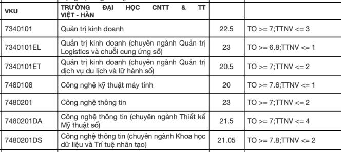 Diem chuan 2021 DH Cong nghe Thong tin va Truyen thong Viet Han - DH Da Nang