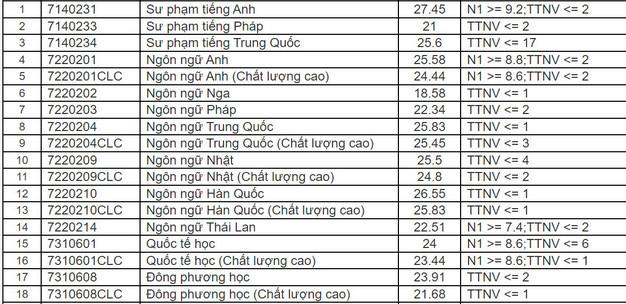 Da co diem chuan Dai hoc Ngoai Ngu - Dai hoc Da Nang 2021
