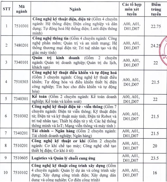 Dai hoc Dien Luc thong bao diem chuan trung tuyen 2021