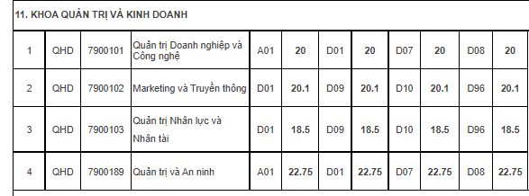Diem chuan Khoa Quan tri kinh doanh - DHQG Ha Noi nam 2021
