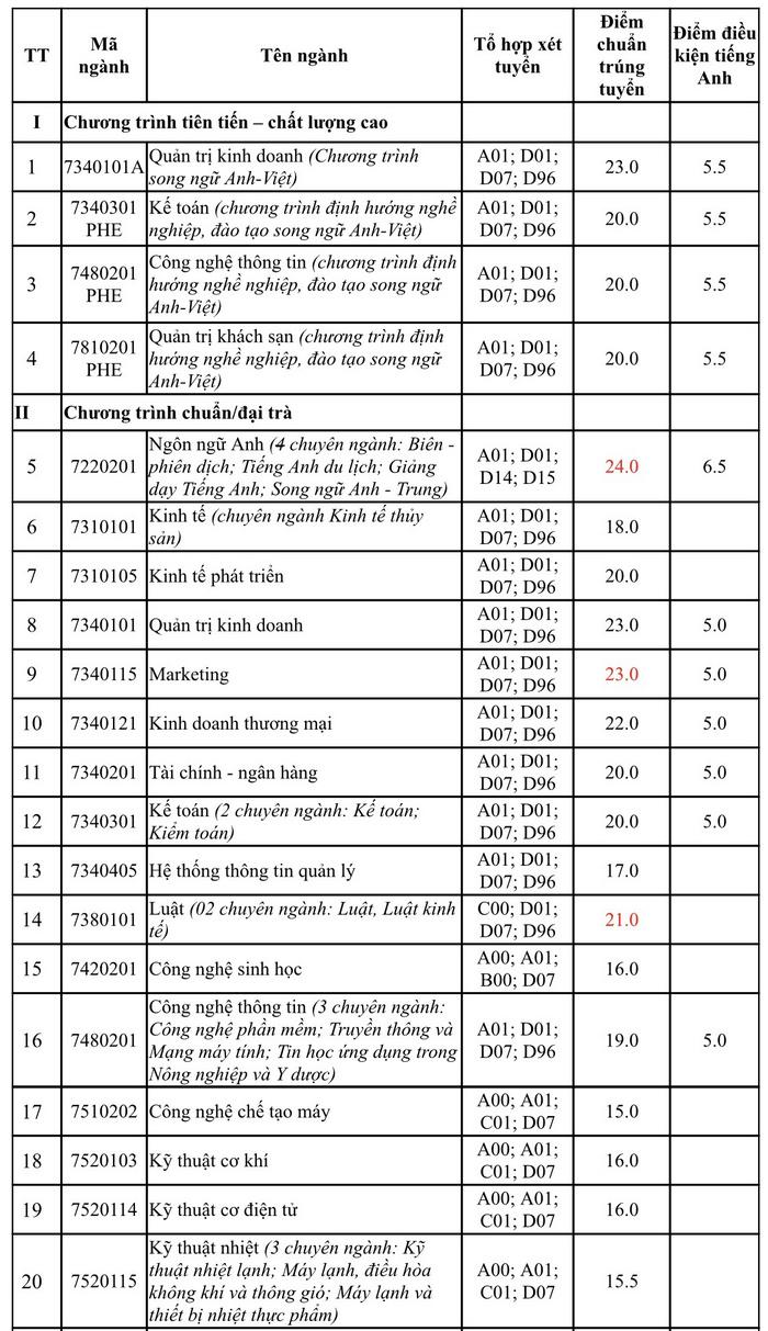 Dai hoc Nha Trang cong bo diem chuan trung tuyen 2021