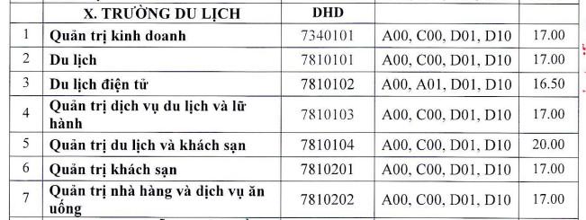 Truong Du Lich - Dai hoc Hue cong bo diem chuan 2021