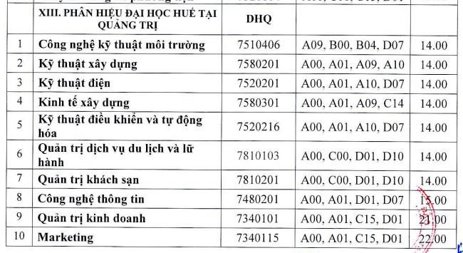 Phan hieu Dai hoc Hue tai Quang Tri cong bo diem chuan 2021