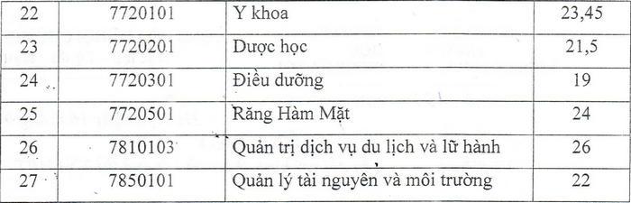 Diem chuan Dai hoc Kinh doanh va Cong nghe Ha Noi nam 2021