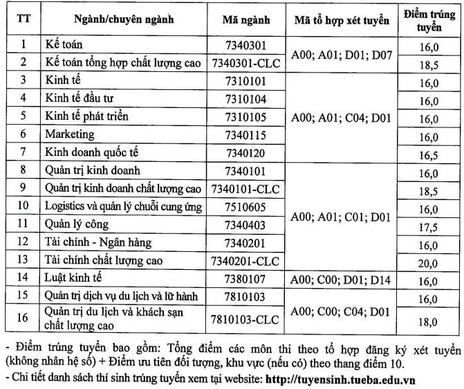 Diem chuan DH Kinh te - Quan tri kinh doanh - DH Thai Nguyen 2021