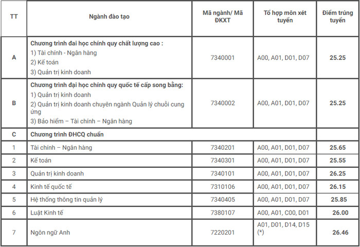 Dai hoc Ngan Hang TP.HCM cong bo diem chuan nam 2021