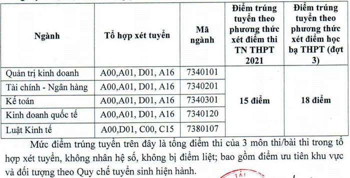 Da co diem chuan 2021 Dai hoc Tai Chinh - Ke Toan