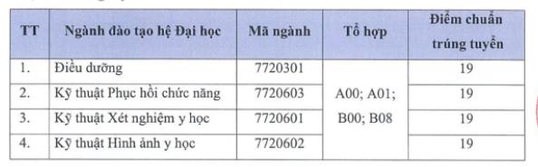 Da co diem chuan 2021 Dai hoc Y Khoa Tokyo Viet Nam
