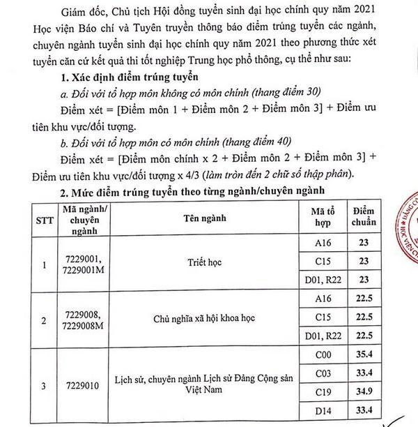 Hoc vien Bao chi va Tuyen Truyen thong bao diem chuan nam 2021