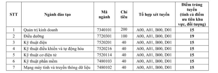 Diem chuan Dai hoc Quoc te Mien Dong nam 2021