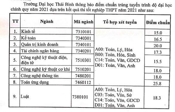 Da co diem chuan 2021 Dai hoc Thai Binh