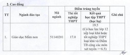Da co diem chuan 2021 Dai hoc Ha Tinh
