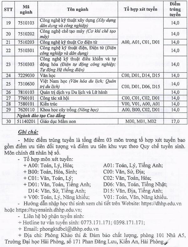 Diem chuan Dai hoc Hai Phong nam 2021
