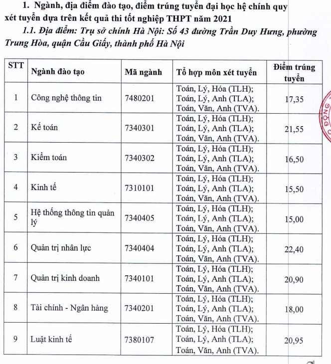 Diem chuan DH Lao Dong - Xa Hoi nam 2021