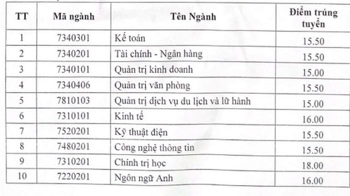 Diem chuan Dai hoc Hai Duong nam 2021