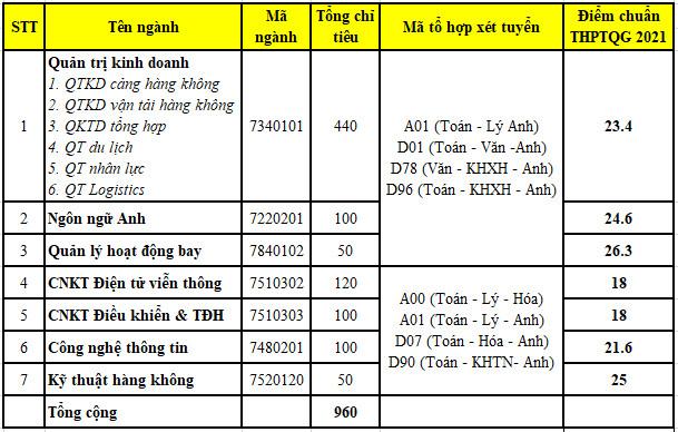 Da co diem chuan 2021 Hoc vien Hang Khong Viet Nam