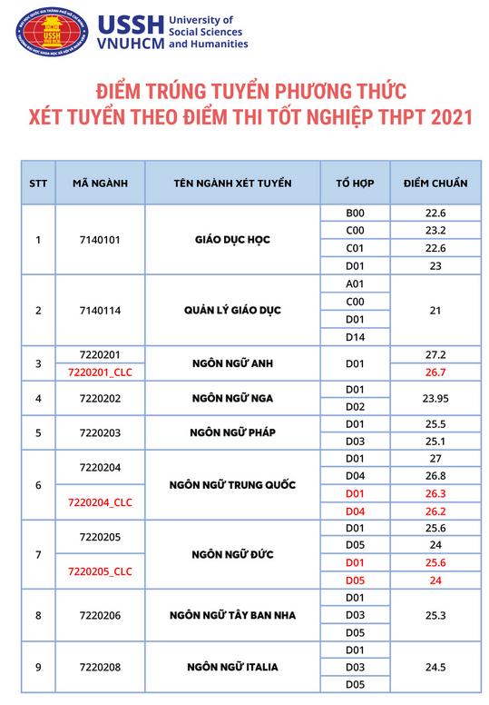 Da co diem chuan 2021 Dai hoc Khoa Hoc Xa Hoi Nhan Van-DHQG TP.HCM