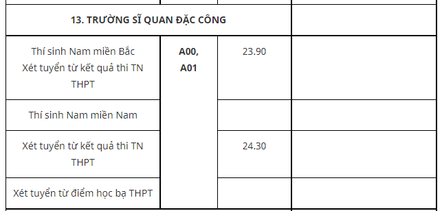 Diem chuan Truong Si quan Dac cong nam 2021