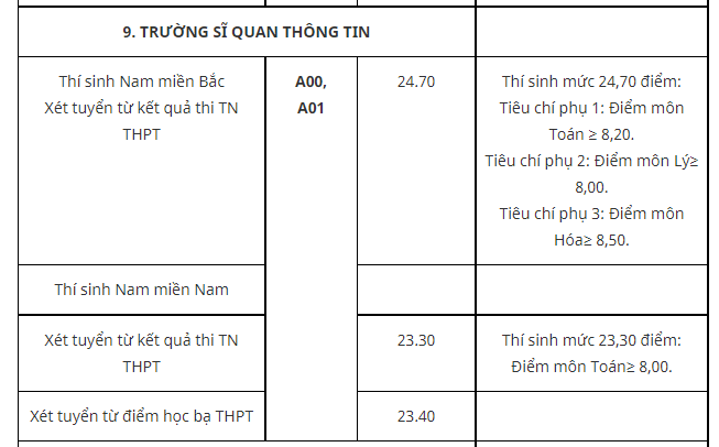 Truong Si quan Thong tin cong bo diem chuan nam 2021