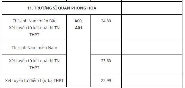Truong Si quan Phong hoa cong bo diem chuan 2021