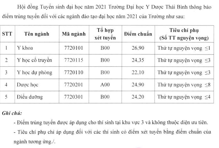 Da co diem chuan Dai hoc Y Duoc Thai Binh 2021