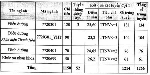 Diem chuan Dai hoc Y Ha Noi nam 2021