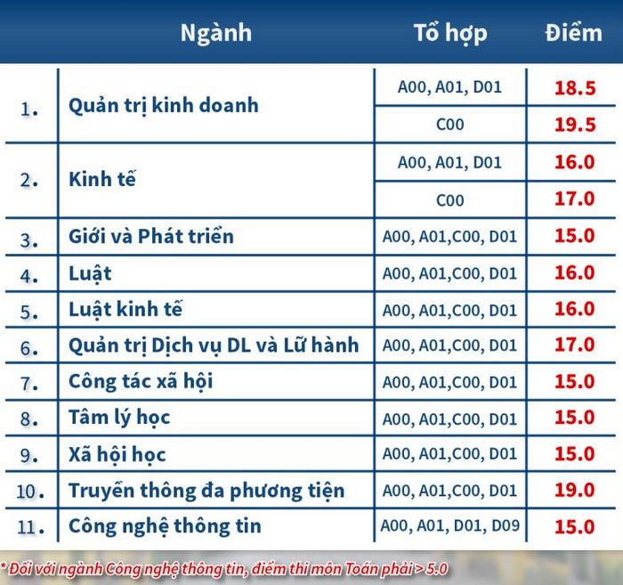 Diem chuan Hoc vien Phu Nu Viet Nam nam 2021