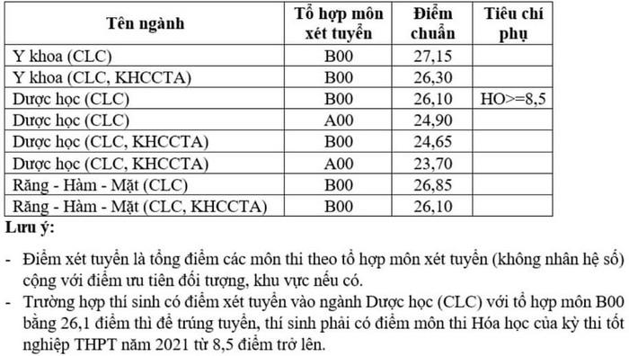Da co diem chuan Khoa Y - DHQG TP.HCM nam 2021