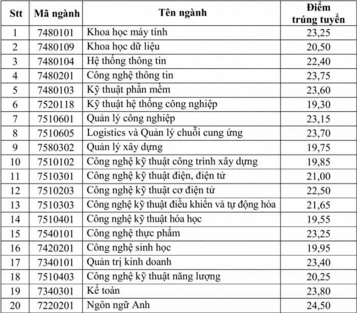 Da co diem chuan 2021 Dai hoc Ky Thuat Cong Nghe Can Tho