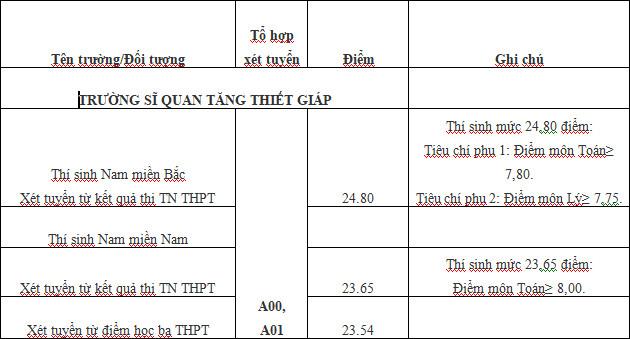 Da co diem chuan Truong Si quan Tang Thiet giap nam 2021