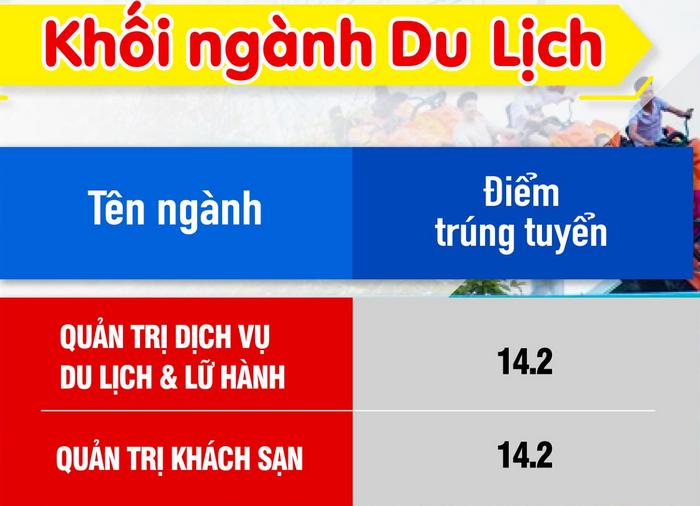 Diem chuan trung tuyen Dai hoc Kien Truc Da Nang 2021
