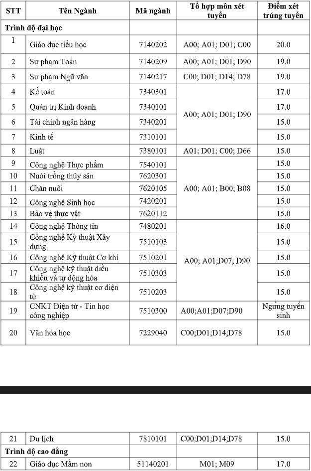 Da co diem chuan 2021 Dai hoc Tien Giang