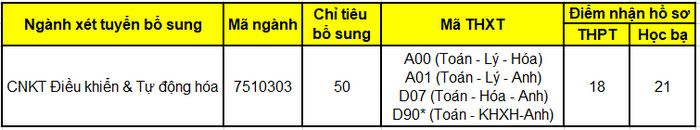 Hoc vien Hang khong Viet Nam tuyen sinh dot bo sung nam 2021
