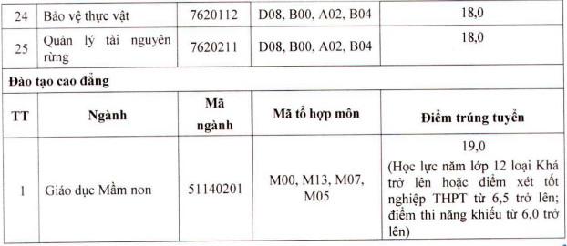 Diem chuan hoc ba Dai hoc Tay Bac nam 2021