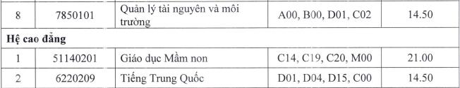 Diem chuan Phan hieu DH Thai Nguyen tai Lao Cai nam 2021