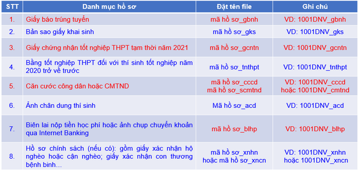 Thu tuc nhap hoc Dai hoc Noi vu Ha Noi nam 2021