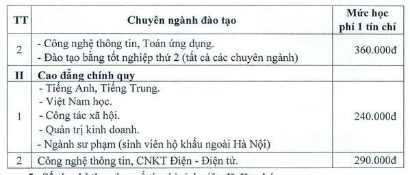 Hoc phi Dai hoc Thu Do Ha Noi nam 2021
