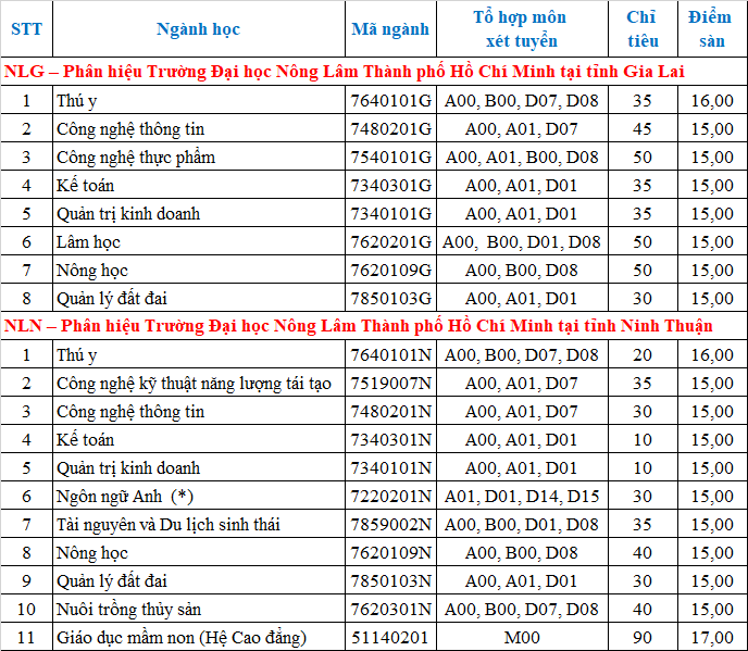 Xet tuyen bo sung Dai hoc Nong Lam TPHCM nam 2021