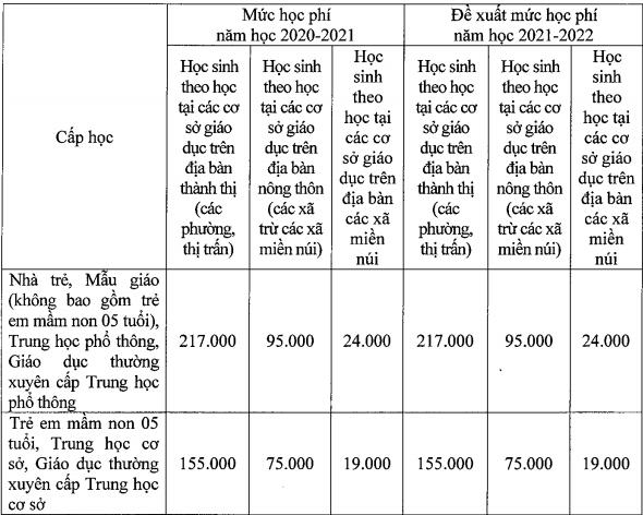 Ha Noi thu 75% hoc phi hoc truc tuyen nam hoc 2021 - 2022