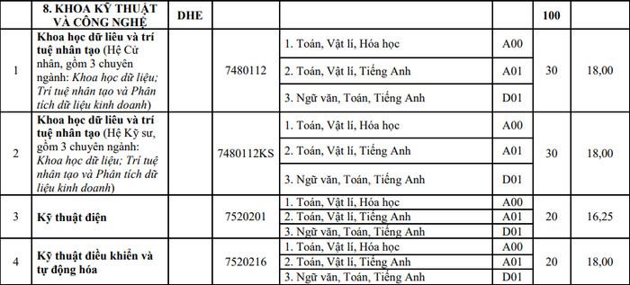 Khoa Ky thuat va Cong nghe - DH Hue xet tuyen bo sung 2021