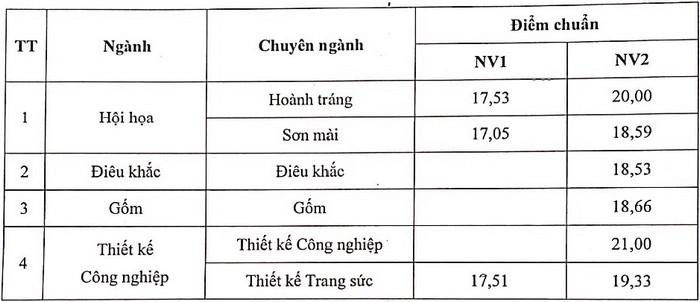Dai hoc My thuat Cong nghiep dieu chinh diem chuan nam 2021