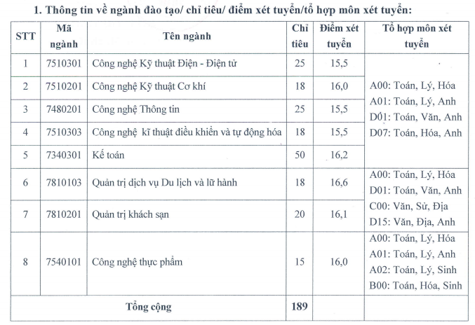Dai hoc Cong nghiep Vinh xet tuyen bo sung 2021